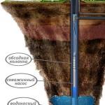 Технология бурения скважин для воды, стоимость данной процедуры