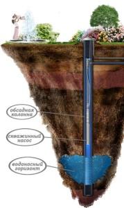 технологии и цена бурения скважин для воды