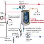 Схема подключения накопительного водонагревателя - как установить, общие советы
